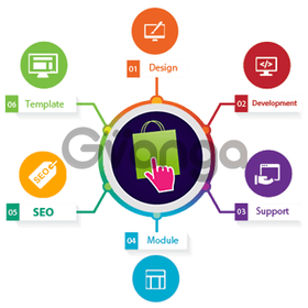 Prestashop Web Development Company in India - Macronimous