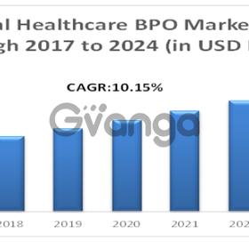 Global Healthcare BPO Market