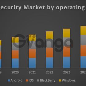 Global Mobile Security Market