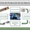 Fabrica lapices de periódico reciclado