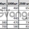 Разработка, печать продукции форматом А6 (105Х148мм)